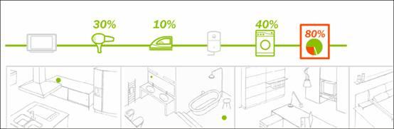 家庭能源管理系统