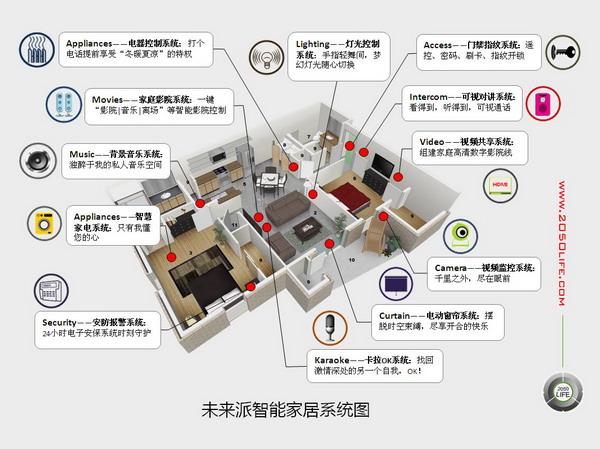 智能家居系统设备点位图